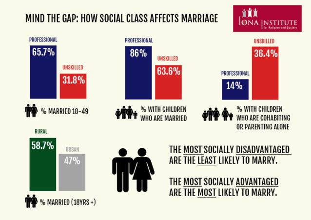 Social Class and Marital Conflict